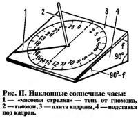 Рис. II. Наклонные солнечные часы