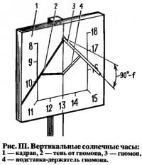 Рис. III. Вертикальные солнечные часы
