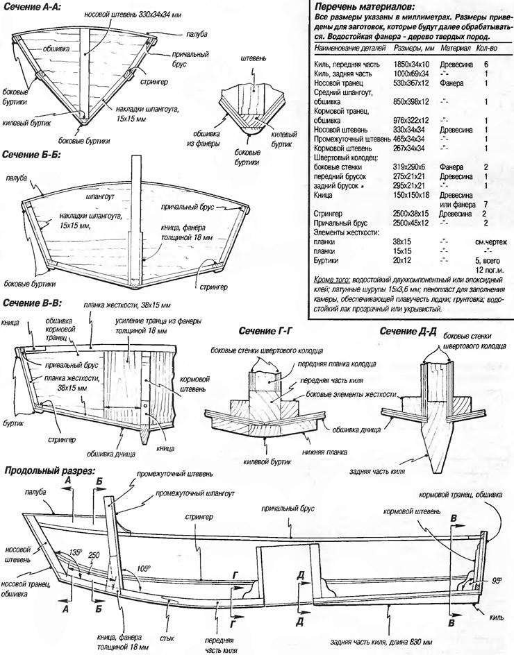 Сечения по шпангоутам и перечень материалов