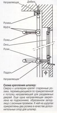 Схема крепления шпалер