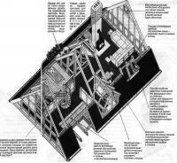 Схема оборудования чердака