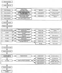 Схема последовательности поиска несправности автомобиля