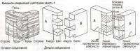 Сквозное соединение «ласточкин хвост»-1