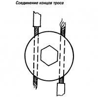 Соединение концов троса