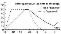 Температурный режим в теплице