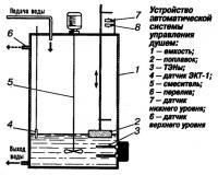 Устройство автоматической системы управления душем
