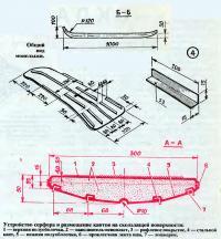 Устройство серфера и размещение кантов на скользящей поверхности