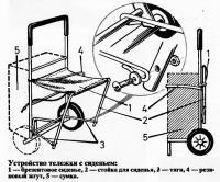 Устройство тележки с сиденьем