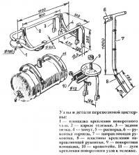 Узлы и детали перевозимой цистерны